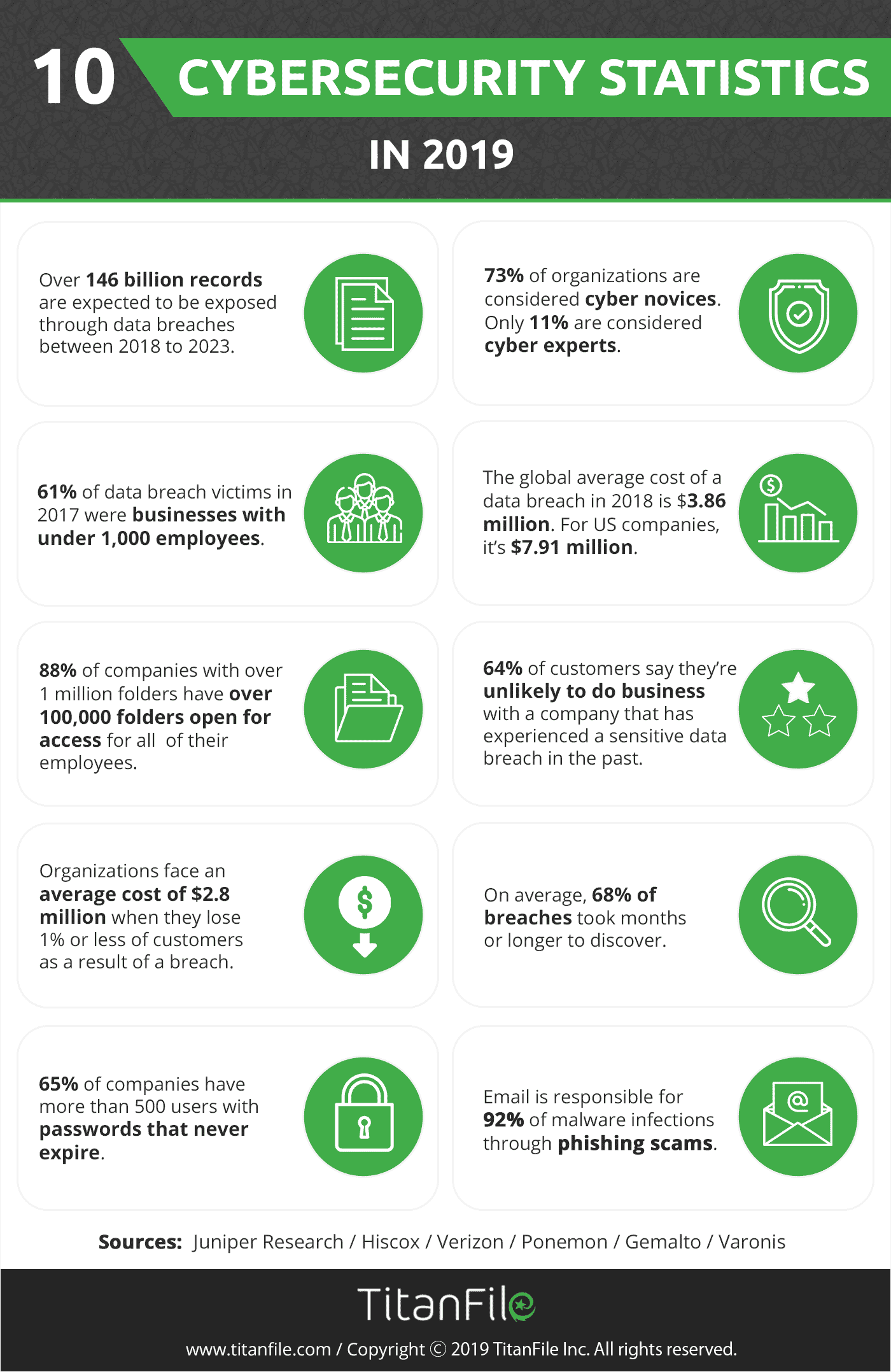 Cybersecurity Statistics 2019 Infographic