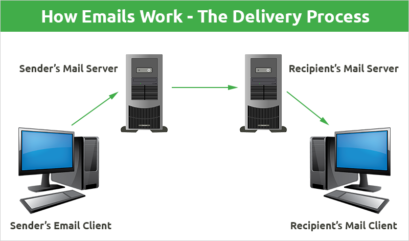 How Emails Work - The Delivery Process
