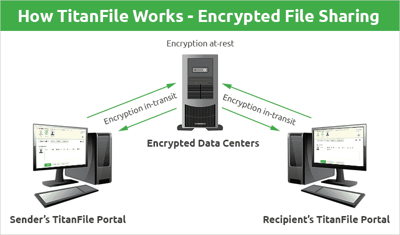 How TitanFile Works - Encrypted File Sharing