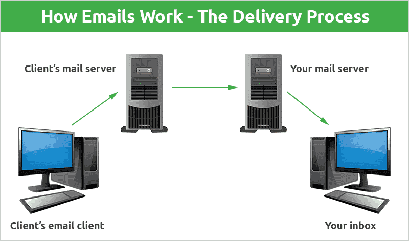 How emails work